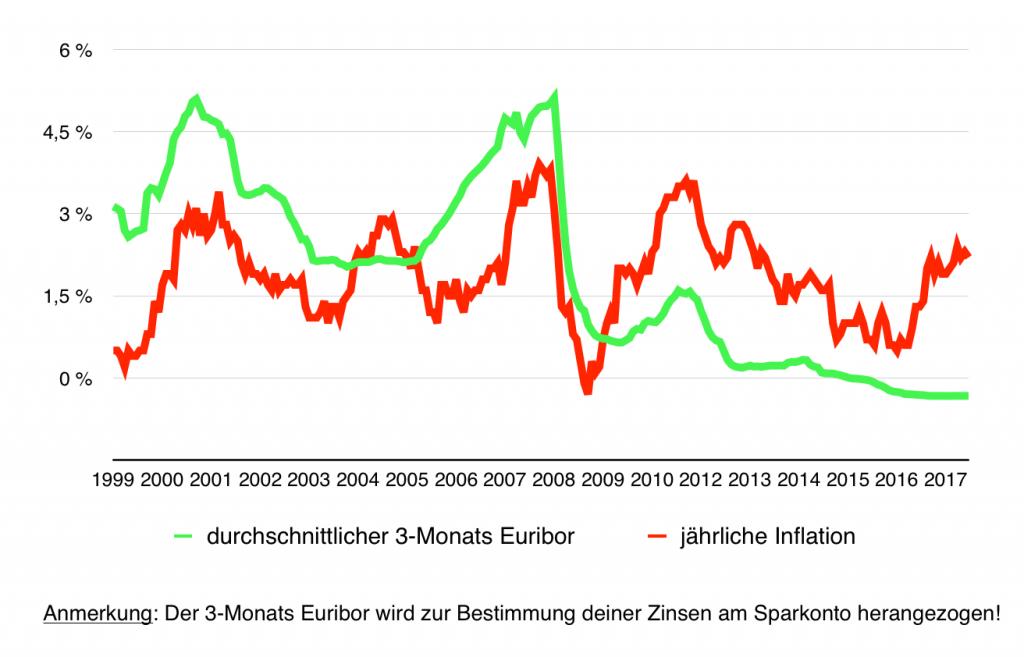 Inflation_und_Euribor_2017
