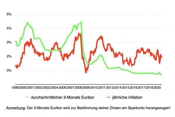 Inflation und Euribor bis 2020