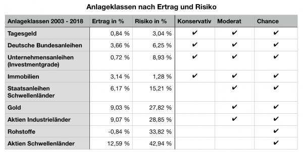 Anlageklassen nach Ertrag und Risiko