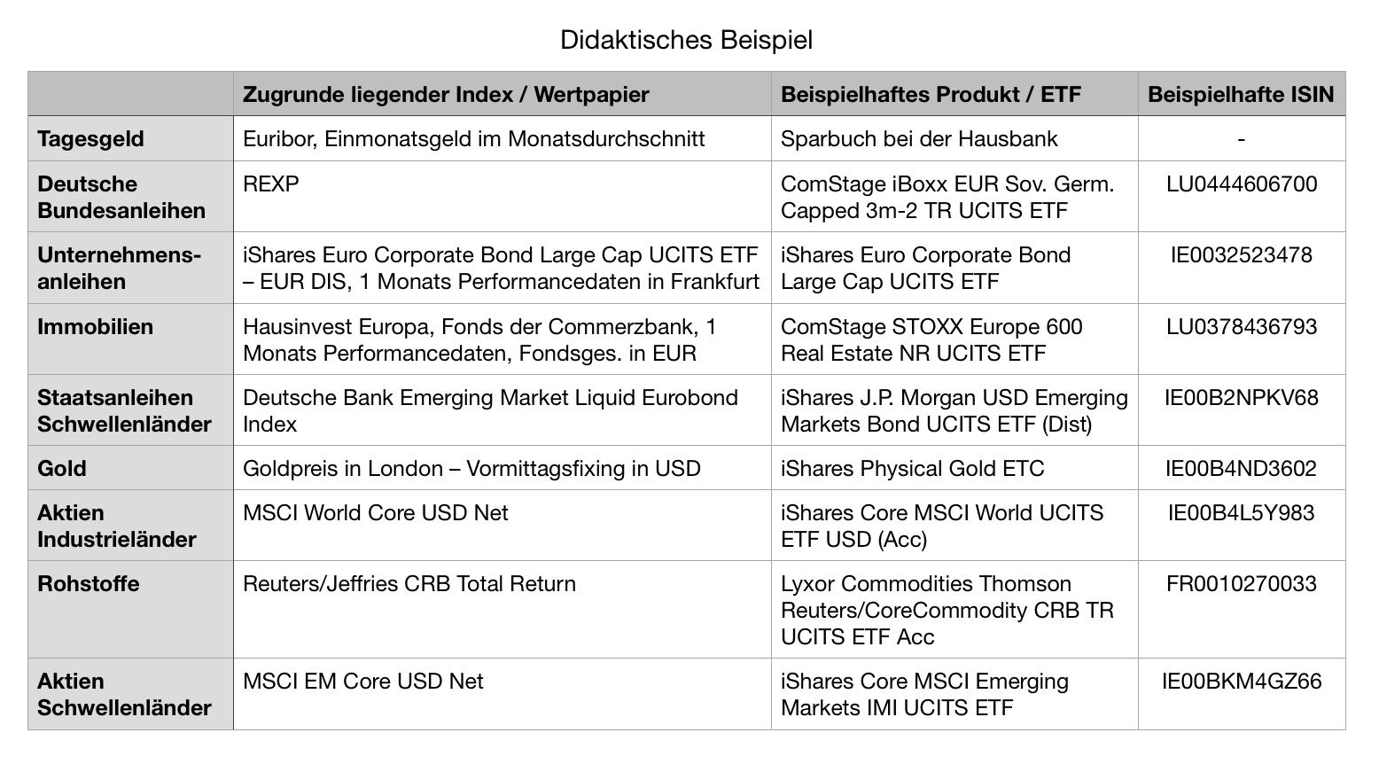 ETF_Beispiele