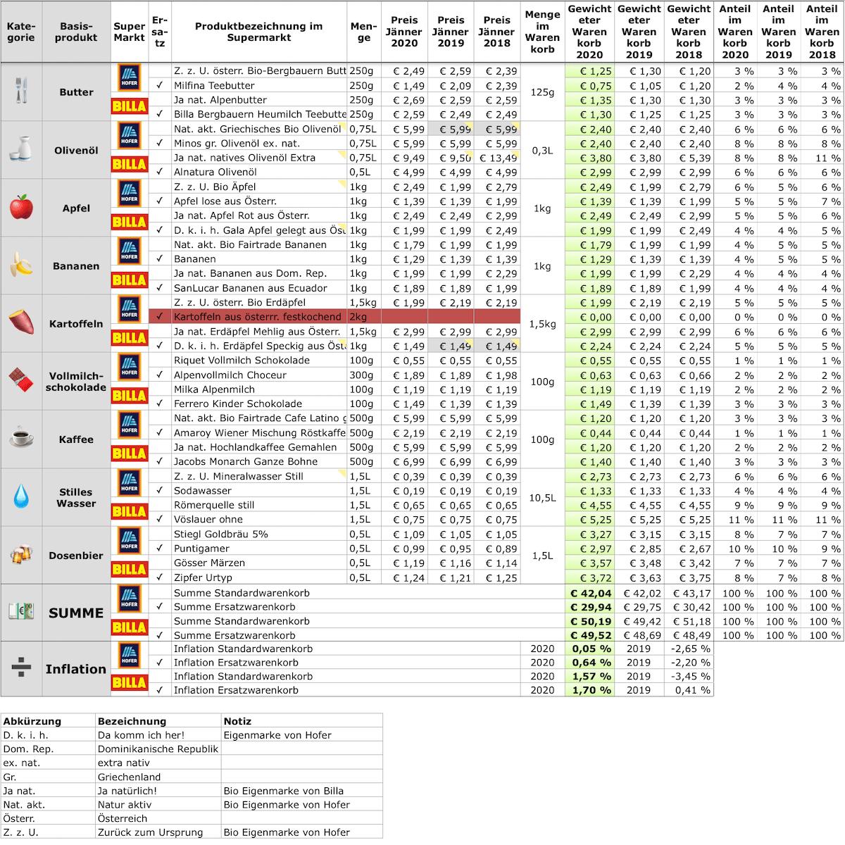 Warenkorb-2020-2