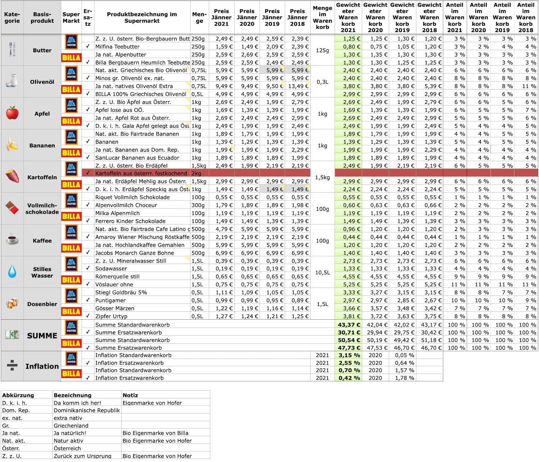 Warenkorb-2-2021