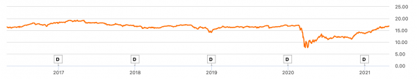 BIZD Preisentwicklung